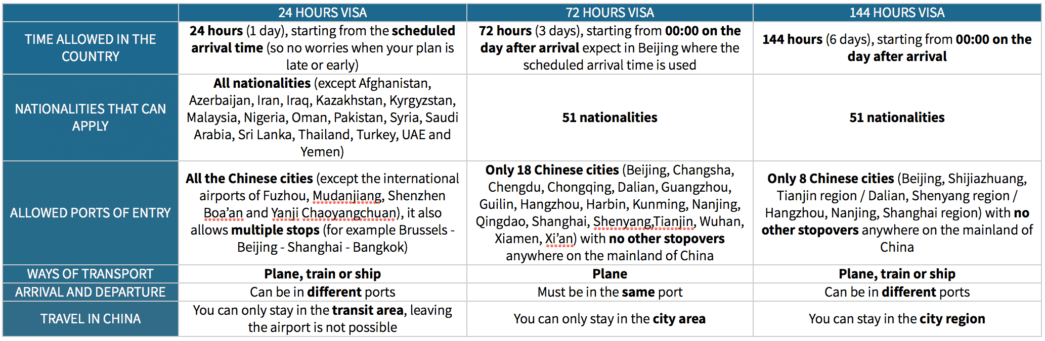 Chinese Transit Visa China 24 72 144 hours